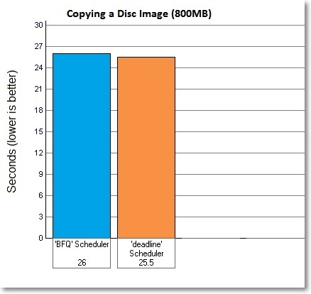 Results-for-copying-Ubuntu-12.10-disc-image-bfq-vs-deadline