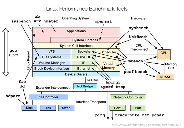 linux_benchmarking_tools_map