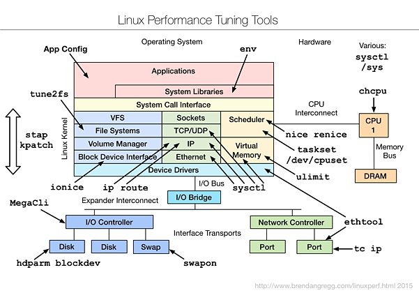 linux_tuning_tools_map