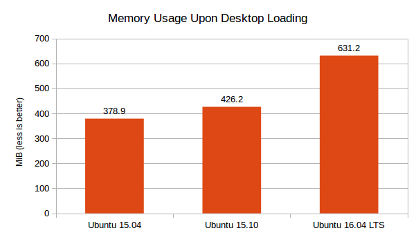 Ubuntu-16.04-LTS-vs-15.10-vs-15.04-Memory-Usage-Graph