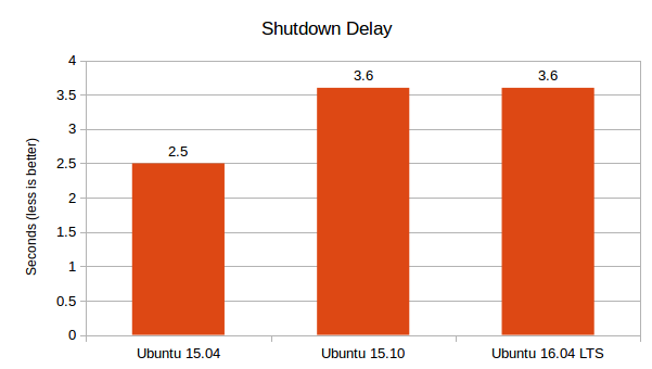 Ubuntu-16.04-LTS-vs-15.10-vs-15.04-Shutdown-Delay-Graph