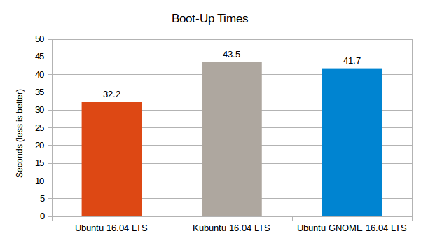 Ubuntu-16.04-LTS-vs-Kubuntu-16.04-LTS-vs-Ubuntu-GNOME-16.04-LTS-Boot-up-Times-Graph