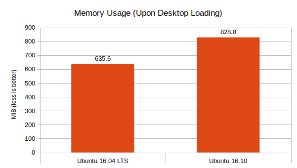 Ubuntu-16.04-LTS-vs-Ubuntu-16.10-Memory-Usage-Graph