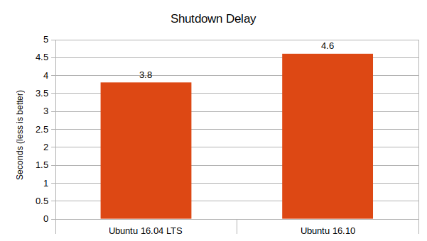 Ubuntu-16.04-LTS-vs-Ubuntu-16.10-Shutdown-Delay-Graph