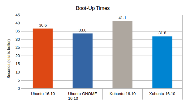 Ubuntu-16.10-vs-Ubuntu-GNOME-16.10-vs-Kubuntu-16.10-vs-Xubuntu-16.10-Boot-up-Times-Graph