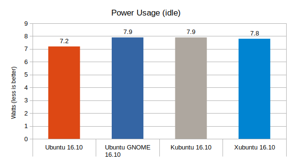 Ubuntu-16.10-vs-Ubuntu-GNOME-16.10-vs-Kubuntu-16.10-vs-Xubuntu-16.10-Power-Usage-Graph