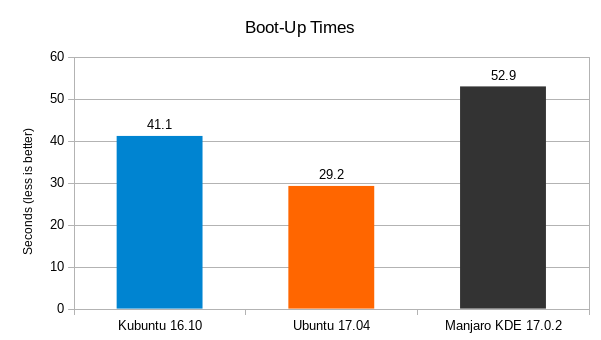 Kubuntu-16.10-vs-Ubuntu-17.04-vs-Manjaro-17.0.2-KDE-Boot_up-Times-Graph