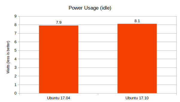 Ubuntu-17.04-vs-17.10-Power-Usage-comparison-graph