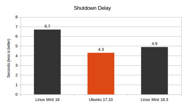 Ubuntu-17.10-vs-Linux-Mint-18.3-Shutdown-Delay-Graph